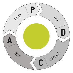 PDCA-Zyklus oder Demingkreis
