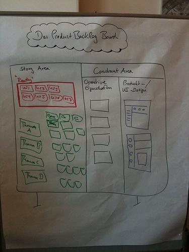 product-backlog-board